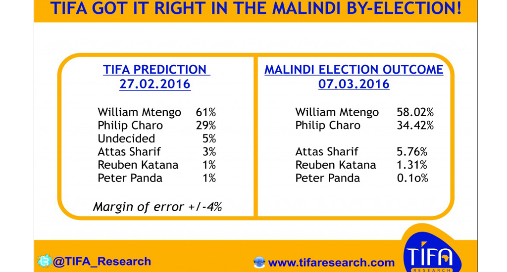 st as predicted by TIFA Malindi opinion poll, Orange Democratic Movement (ODM) candidate