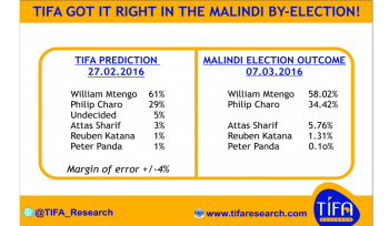 st as predicted by TIFA Malindi opinion poll, Orange Democratic Movement (ODM) candidate